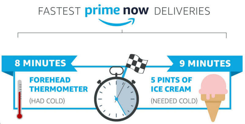 ecommerce-trends-2018-fastest-amazon-now-deliveries